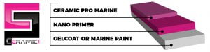 Ceramic Pro System Marine Ai Autoworks